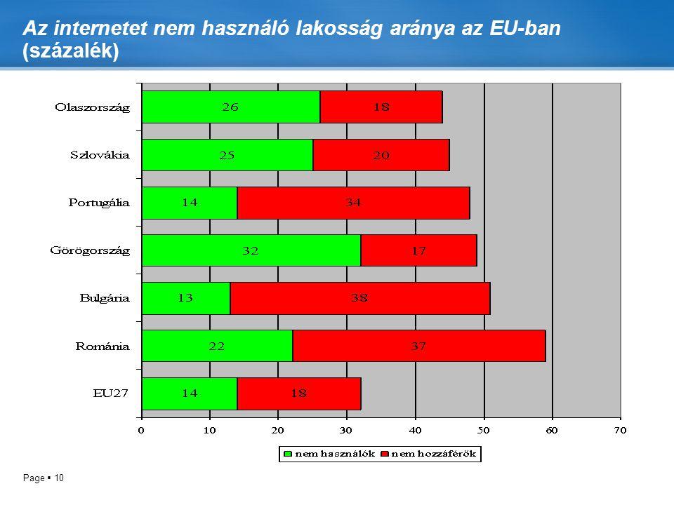 Az internetet nem használó lakosság aránya az EU-ban (százalék)