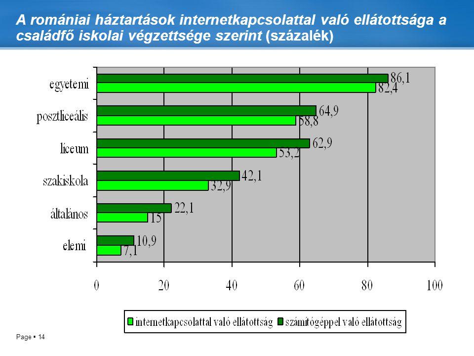 A romániai háztartások internetkapcsolattal való ellátottsága a családfő iskolai végzettsége szerint (százalék)