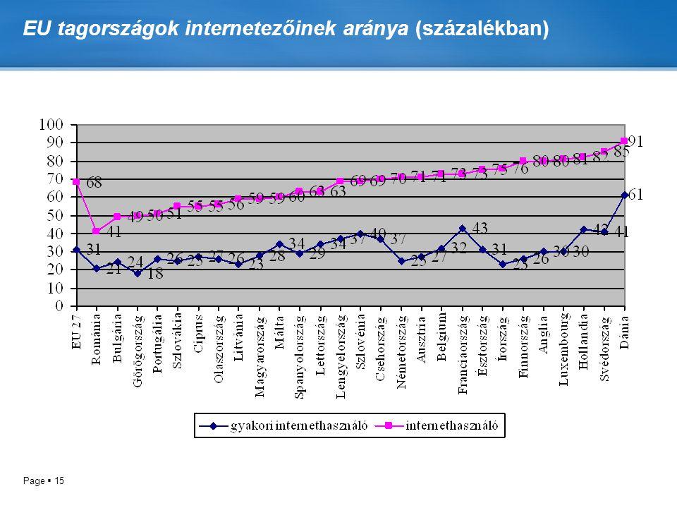 EU tagországok internetezőinek aránya (százalékban)