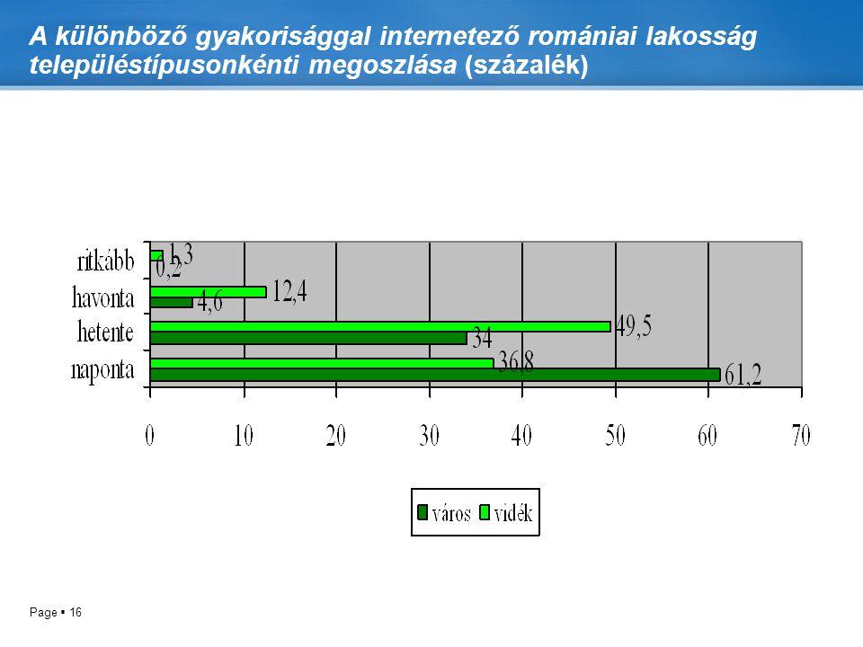 A különböző gyakorisággal internetező romániai lakosság településtípusonkénti megoszlása (százalék)