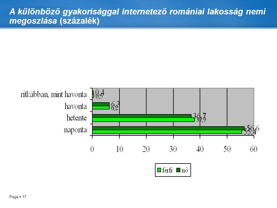 A különböző gyakorisággal internetező romániai lakosság nemi megoszlása (százalék)