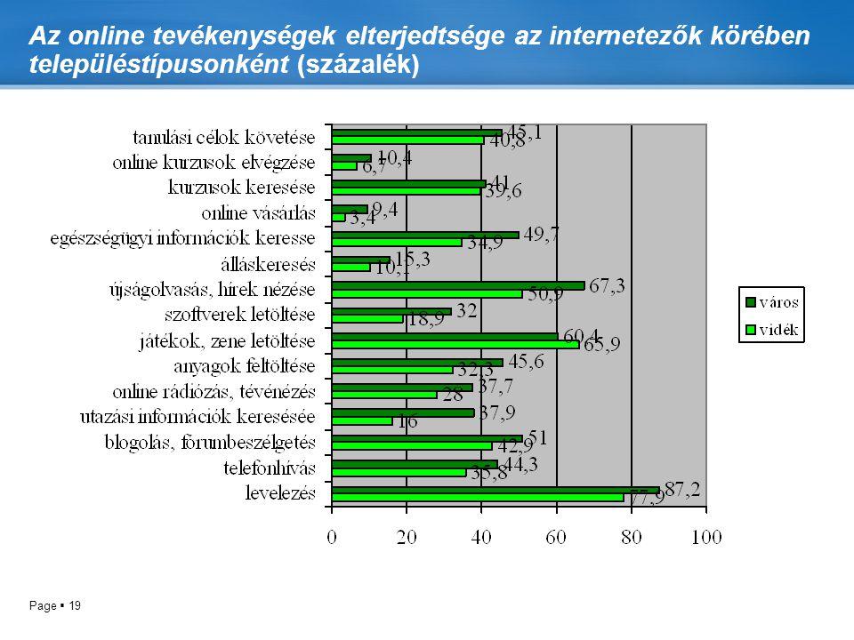 Az online tevékenységek elterjedtsége az internetezők körében településtípusonként (százalék)