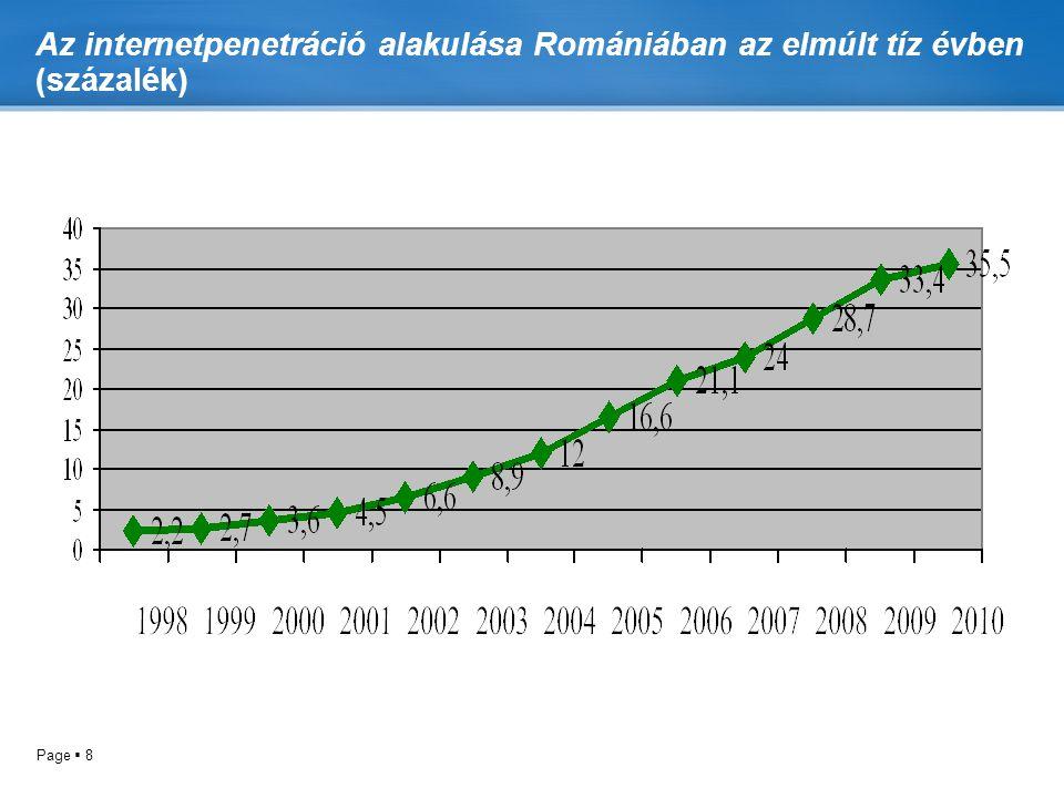 Az internetpenetráció alakulása Romániában az elmúlt tíz évben (százalék)