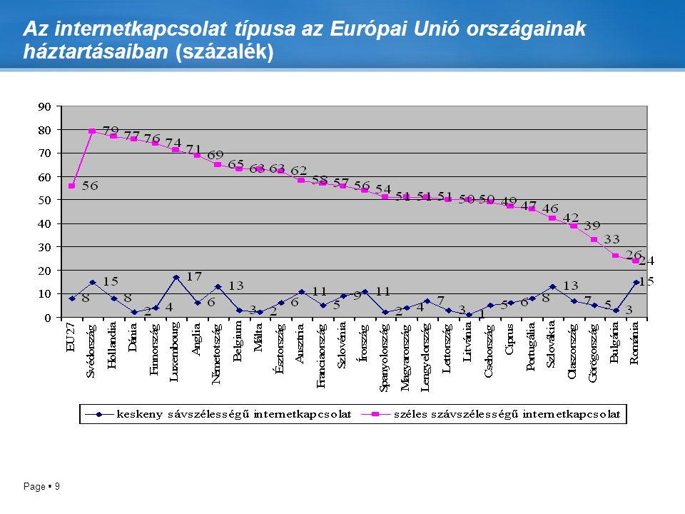 Az internetkapcsolat típusa az Európai Unió országainak háztartásaiban (százalék)