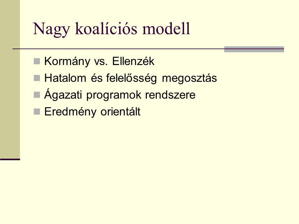 Nagy koalíciós modell Kormány vs. Ellenzék