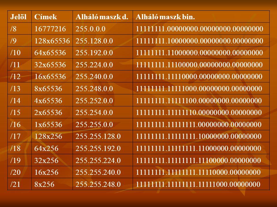 Jelöl Címek. Alháló maszk d. Alháló maszk bin. /8. 16777216. 255.0.0.0. 11111111.00000000.00000000.00000000.
