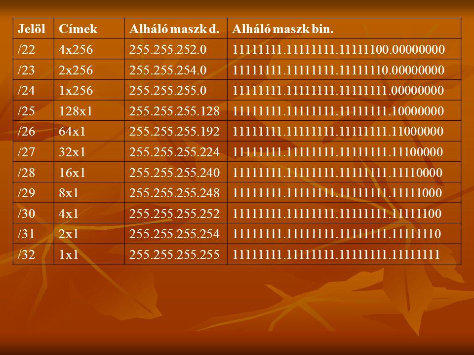 Jelöl Címek. Alháló maszk d. Alháló maszk bin. /22. 4x256. 255.255.252.0. 11111111.11111111.11111100.00000000.