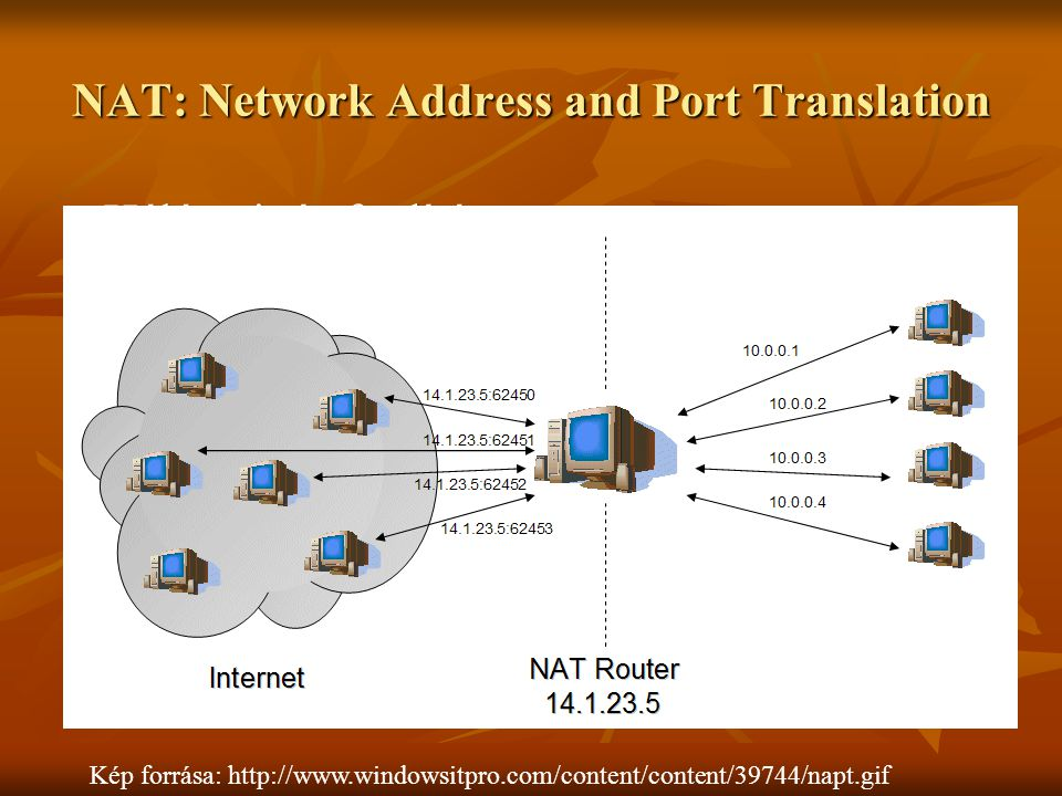 NAT: Network Address and Port Translation