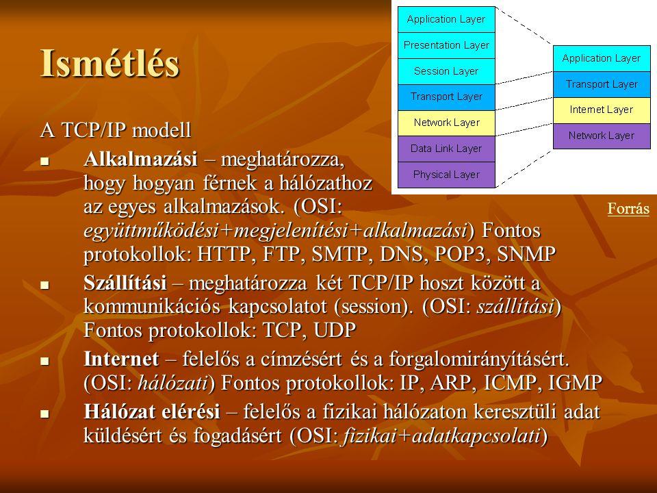 Ismétlés A TCP/IP modell