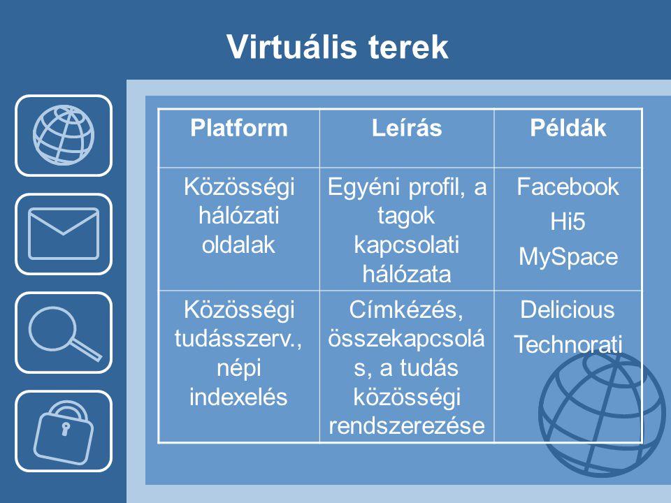 Virtuális terek Platform Leírás Példák Közösségi hálózati oldalak