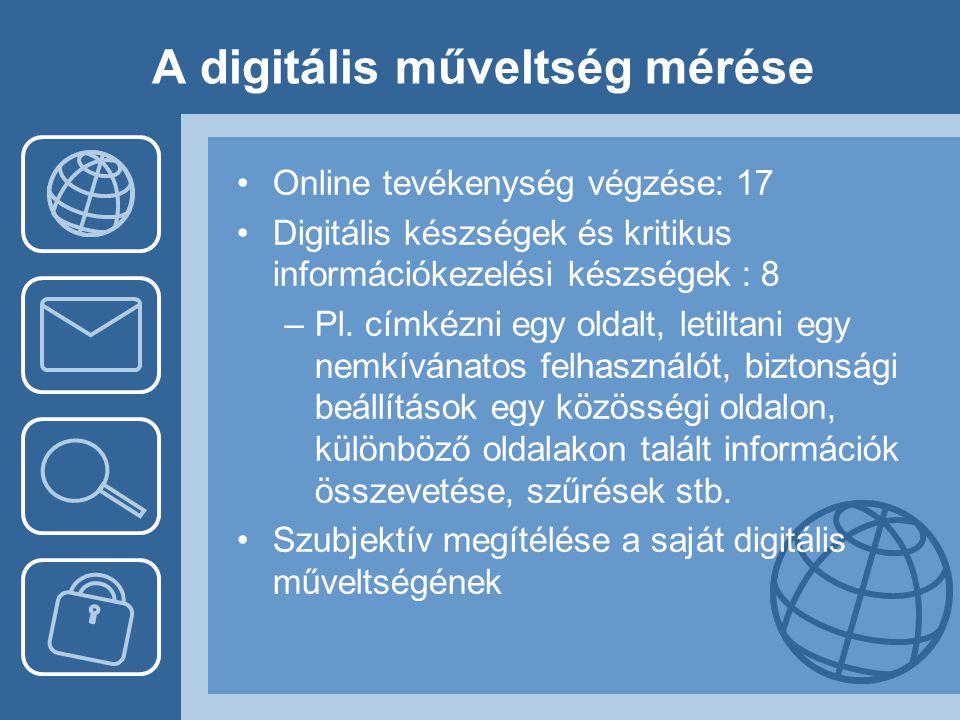 A digitális műveltség mérése