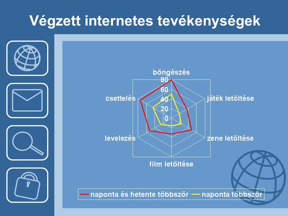 Végzett internetes tevékenységek