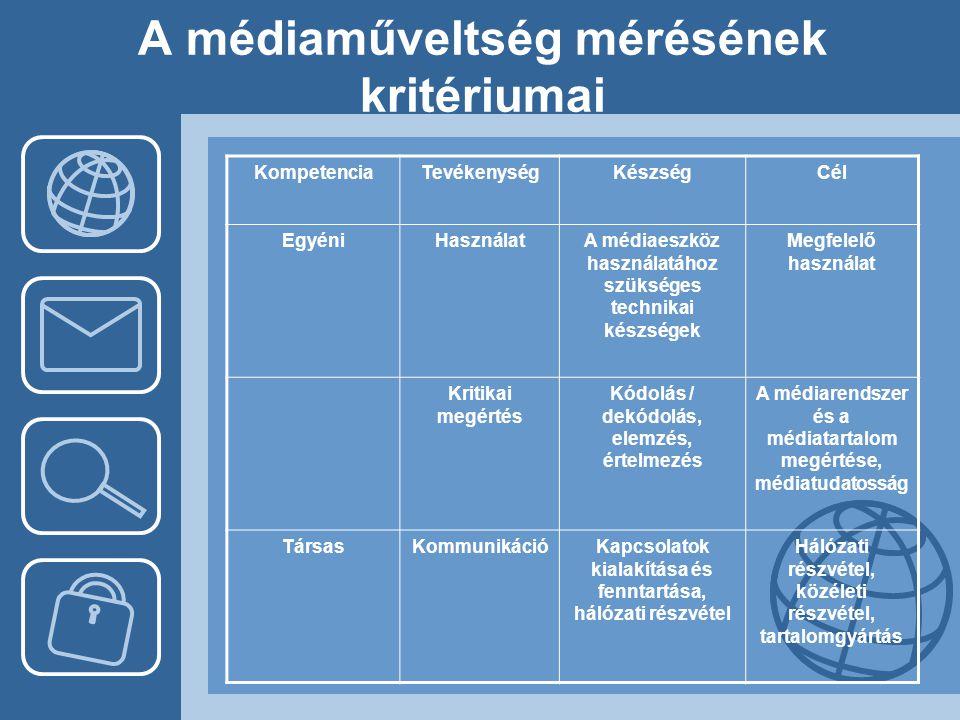 A médiaműveltség mérésének kritériumai