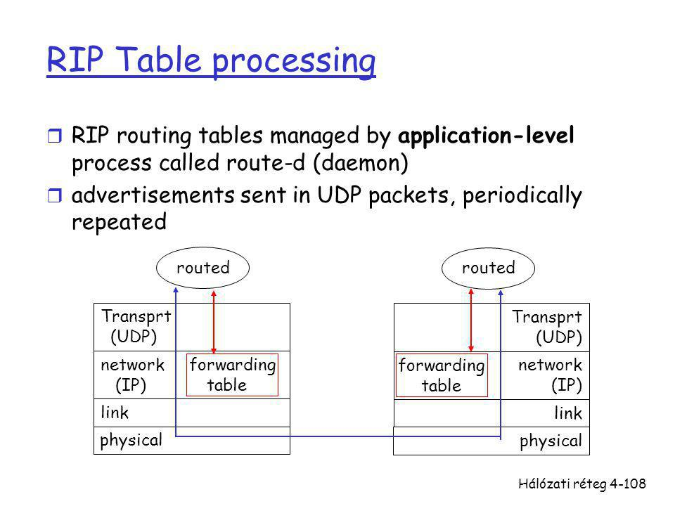 RIP Table processing RIP routing tables managed by application-level process called route-d (daemon)