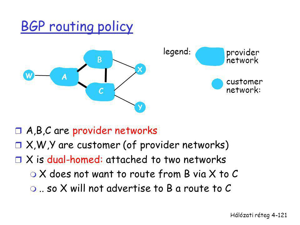 BGP routing policy A,B,C are provider networks