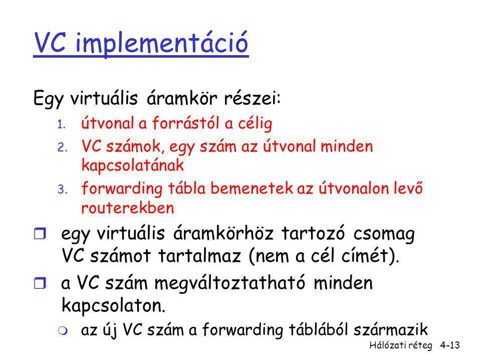 VC implementáció Egy virtuális áramkör részei: