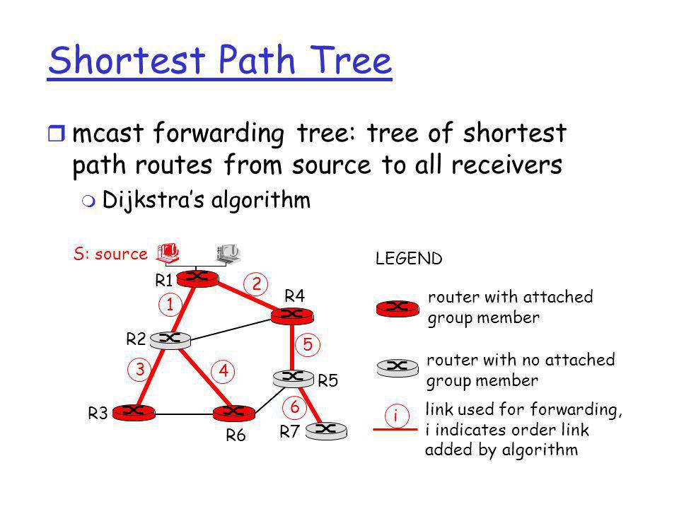 Shortest Path Tree mcast forwarding tree: tree of shortest path routes from source to all receivers.