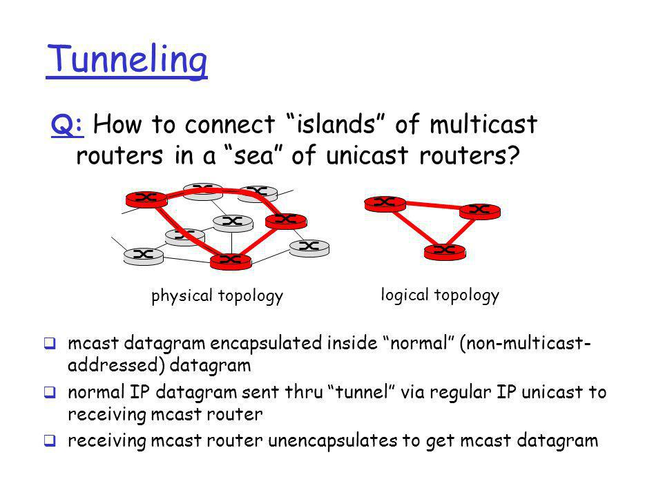 Tunneling Q: How to connect islands of multicast routers in a sea of unicast routers physical topology.