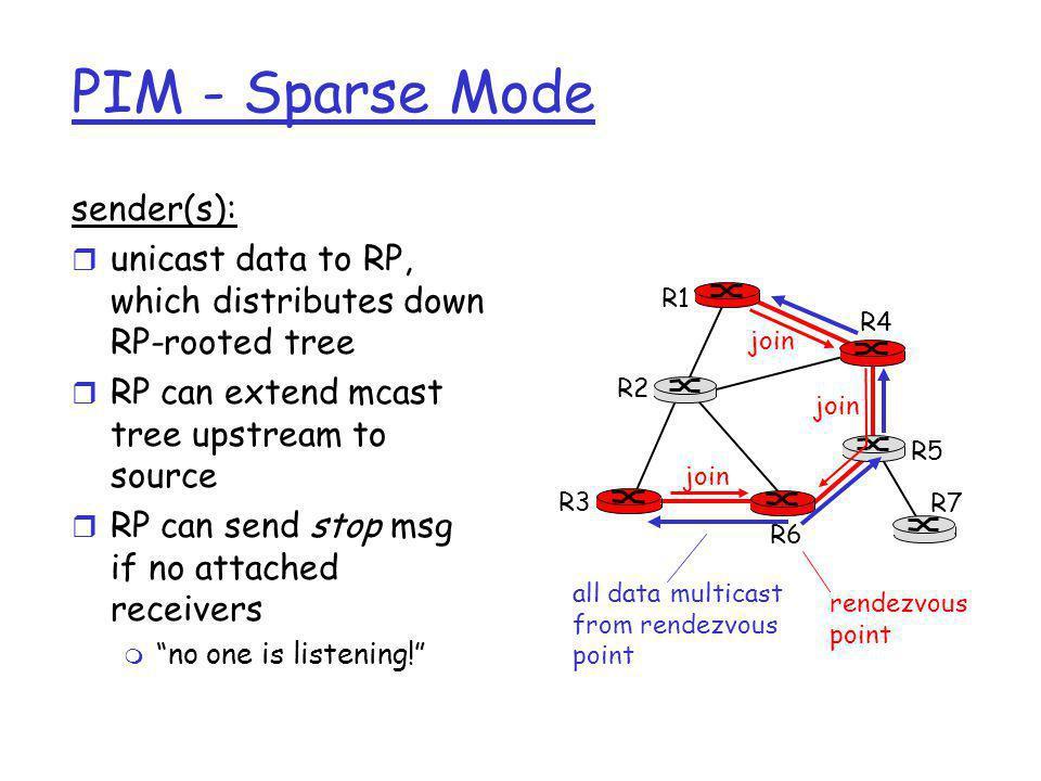 PIM - Sparse Mode sender(s):