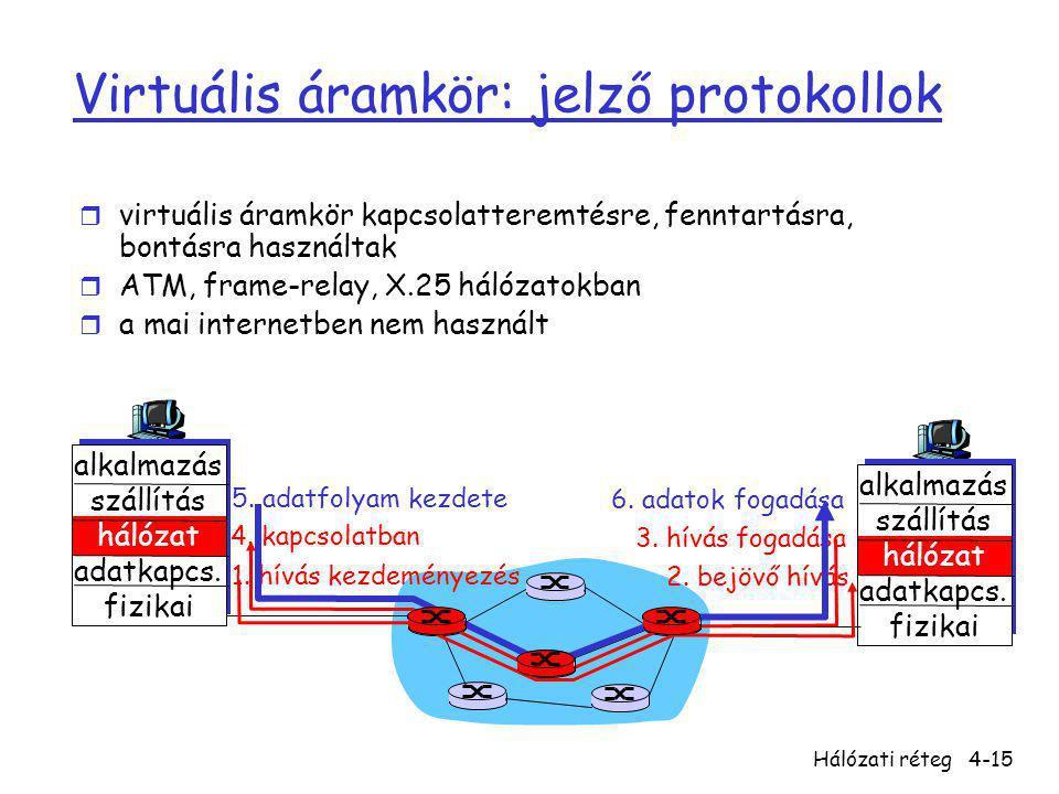 Virtuális áramkör: jelző protokollok