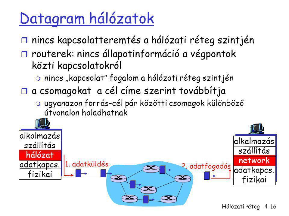 Datagram hálózatok nincs kapcsolatteremtés a hálózati réteg szintjén