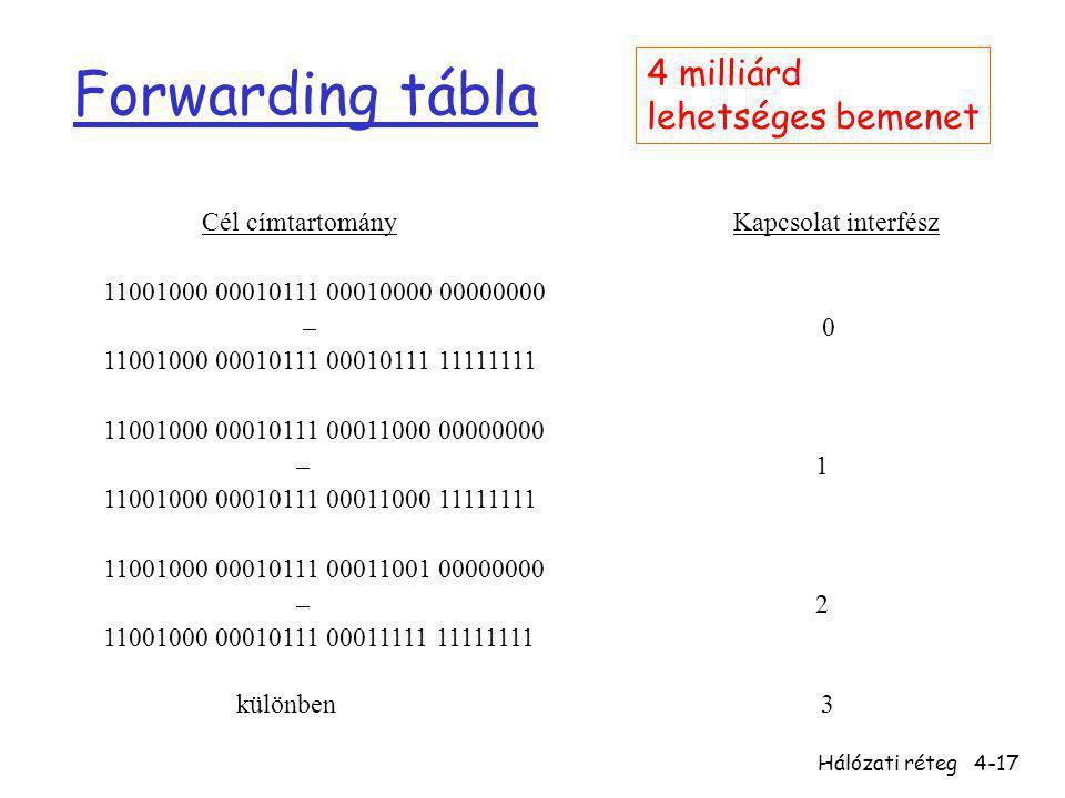Forwarding tábla 4 milliárd lehetséges bemenet