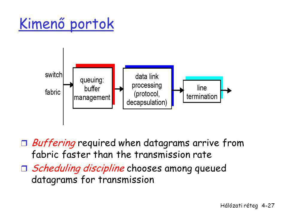 Kimenő portok Buffering required when datagrams arrive from fabric faster than the transmission rate.