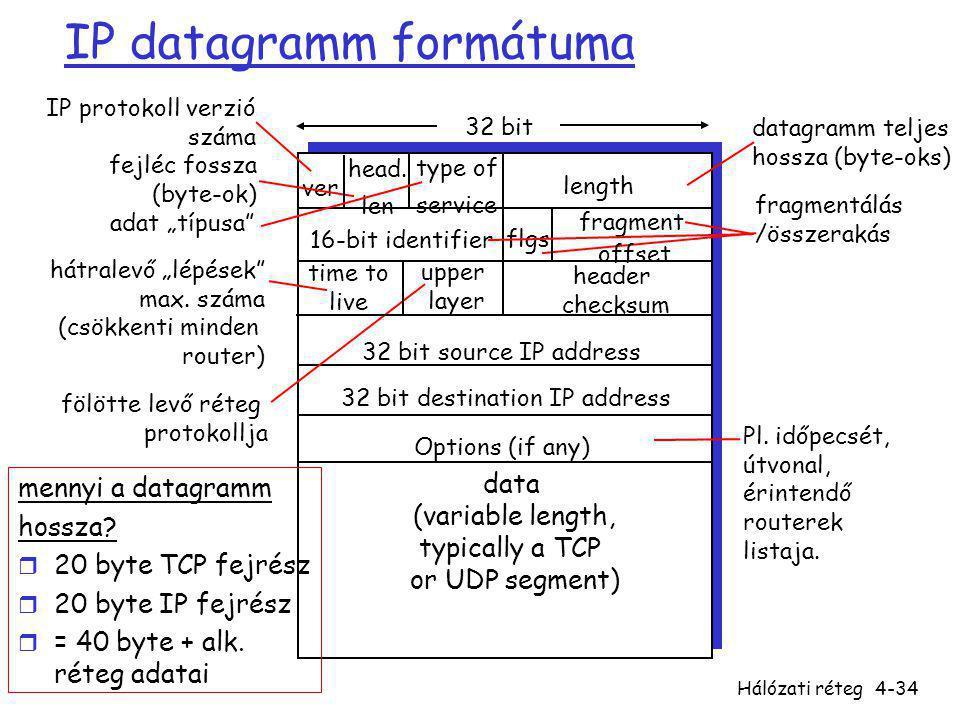 IP datagramm formátuma