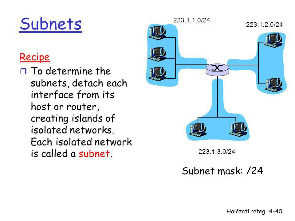 Subnets 223.1.1.0/24. 223.1.2.0/24. 223.1.3.0/24. Recipe.