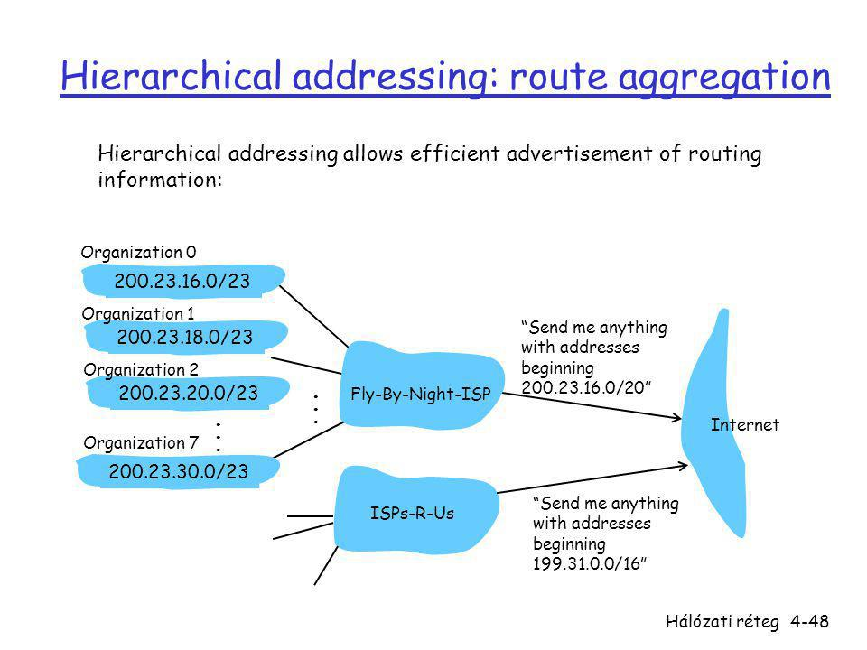 Hierarchical addressing: route aggregation