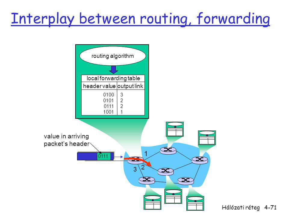 Interplay between routing, forwarding