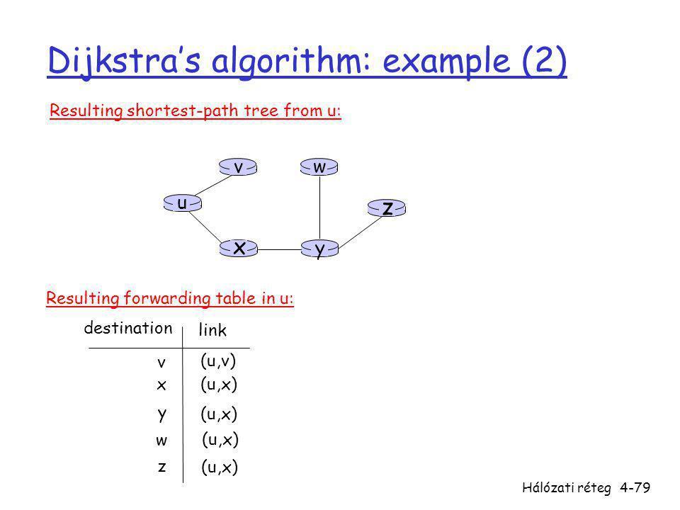 Dijkstra's algorithm: example (2)