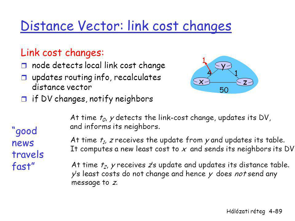 Distance Vector: link cost changes