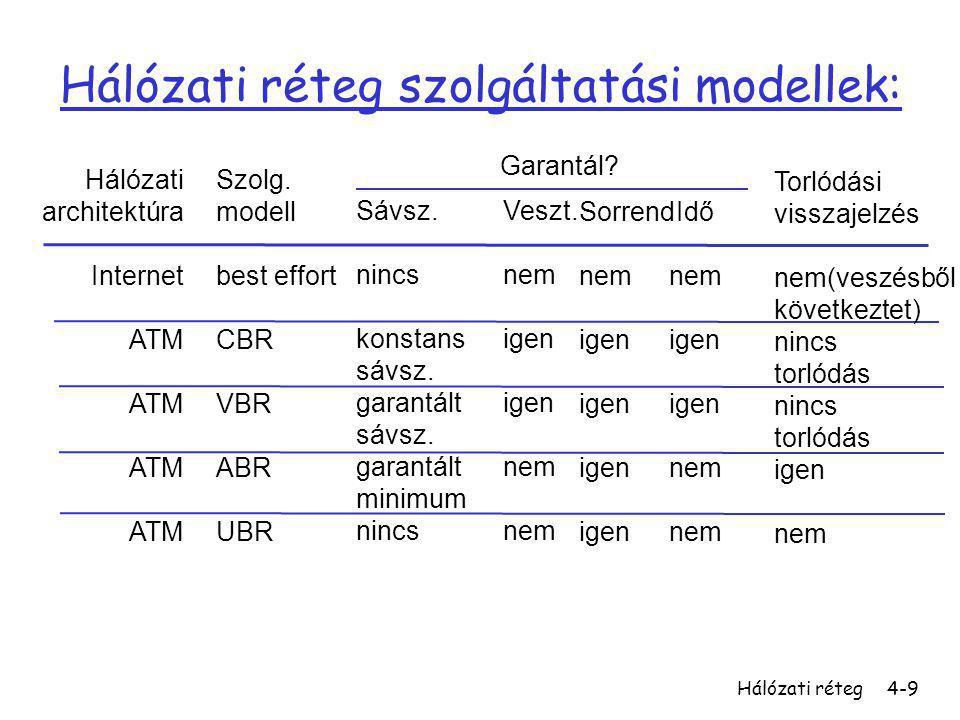 Hálózati réteg szolgáltatási modellek: