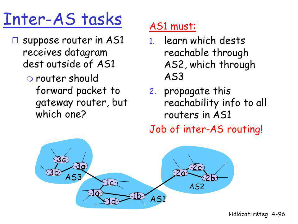 Inter-AS tasks AS1 must: