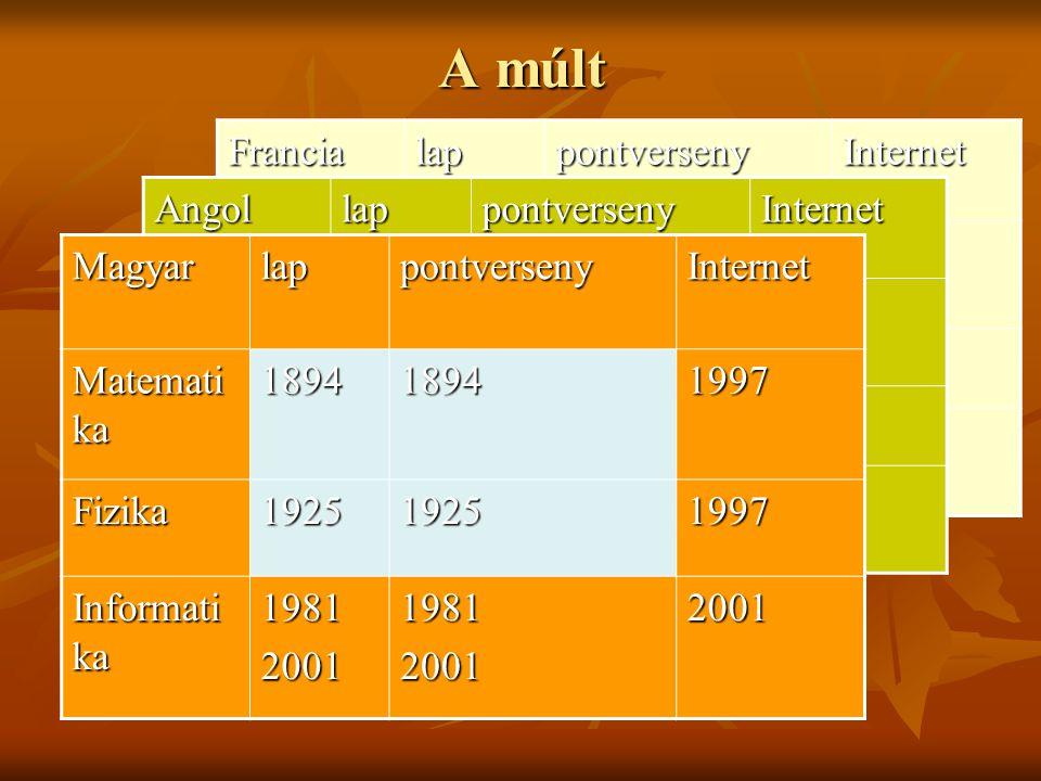 A múlt Francia lap pontverseny Internet Matematika Fizika Informatika