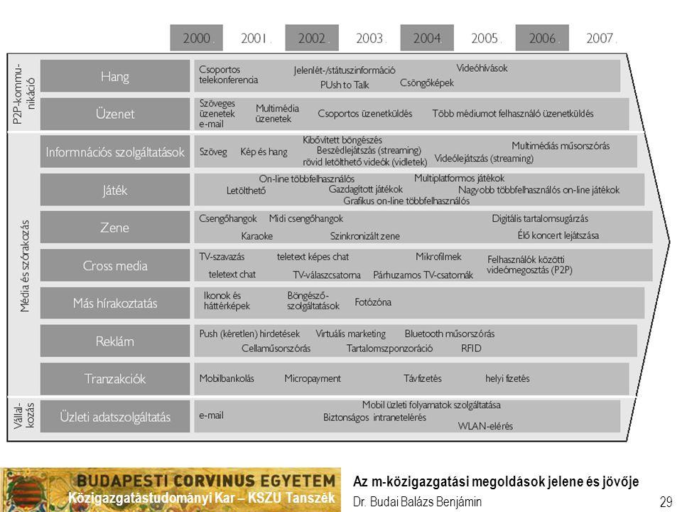 Az m-közigazgatási megoldások jelene és jövője