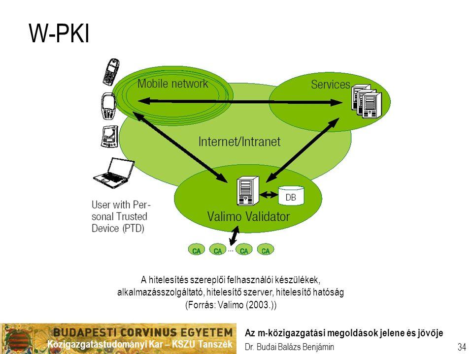 W-PKI A hitelesítés szereplői felhasználói készülékek, alkalmazásszolgáltató, hitelesítő szerver, hitelesítő hatóság (Forrás: Valimo (2003.))