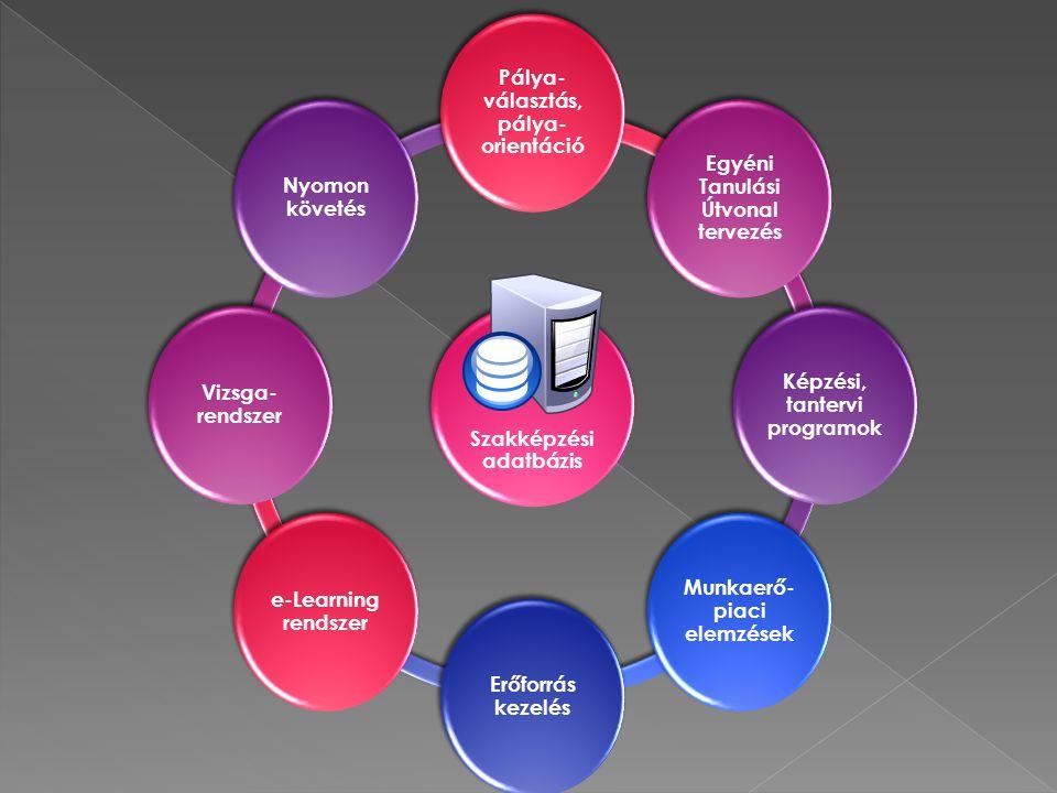 Szakképzési adatbázis Pálya-választás, pálya-orientáció