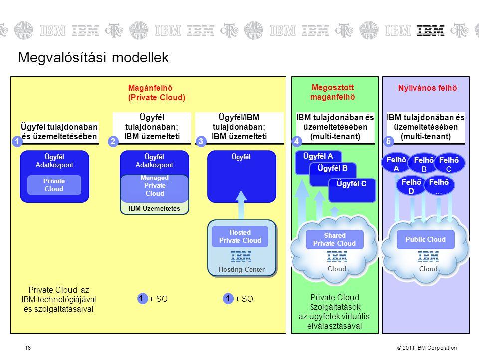 Megvalósítási modellek