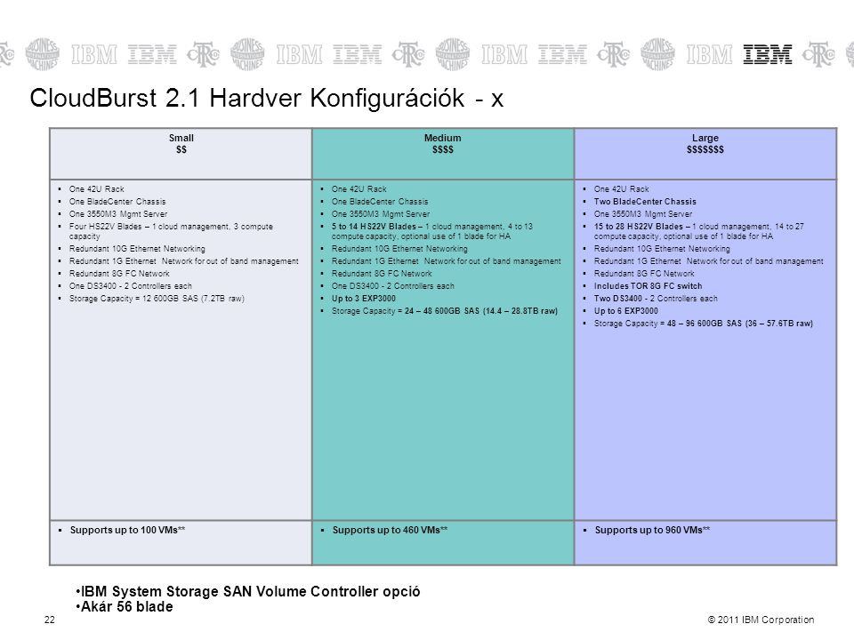 CloudBurst 2.1 Hardver Konfigurációk - x