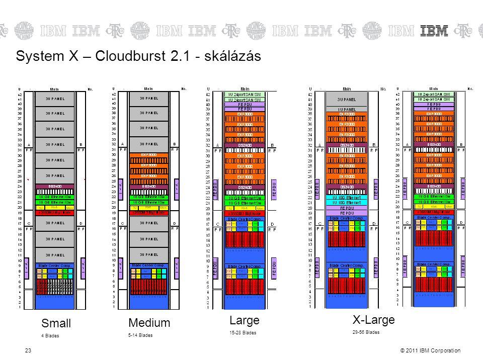 System X – Cloudburst 2.1 - skálázás