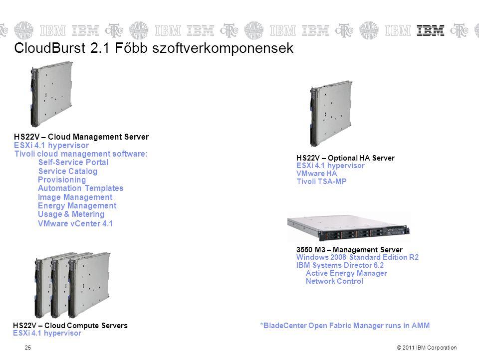 CloudBurst 2.1 Főbb szoftverkomponensek