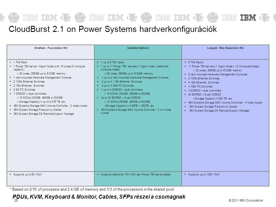 CloudBurst 2.1 on Power Systems hardverkonfigurációk