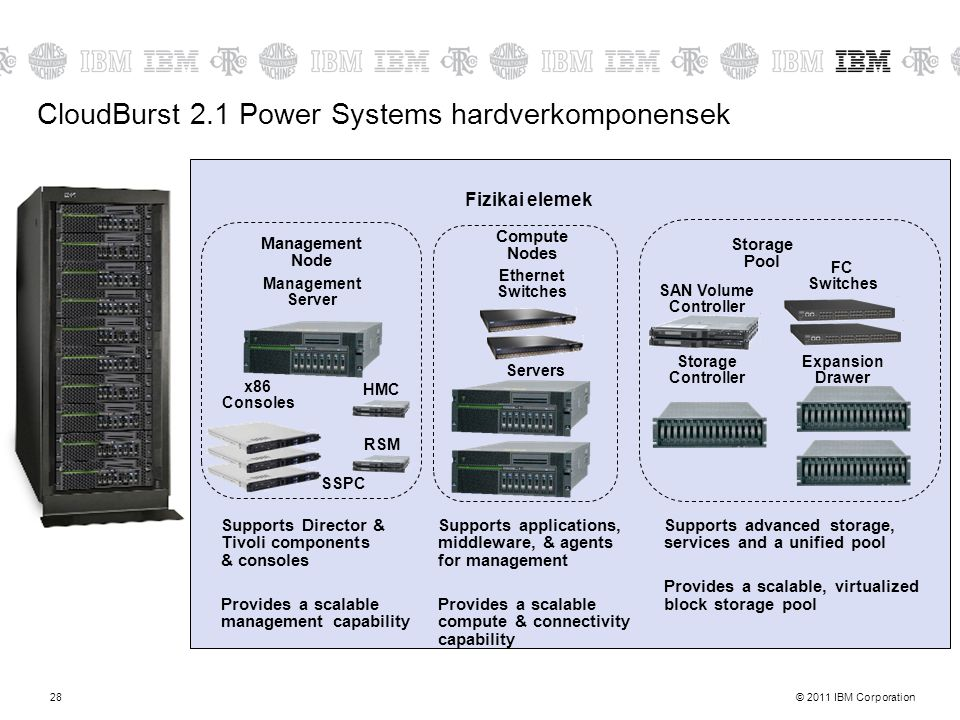 CloudBurst 2.1 Power Systems hardverkomponensek