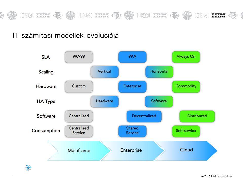 IT számítási modellek evolúciója