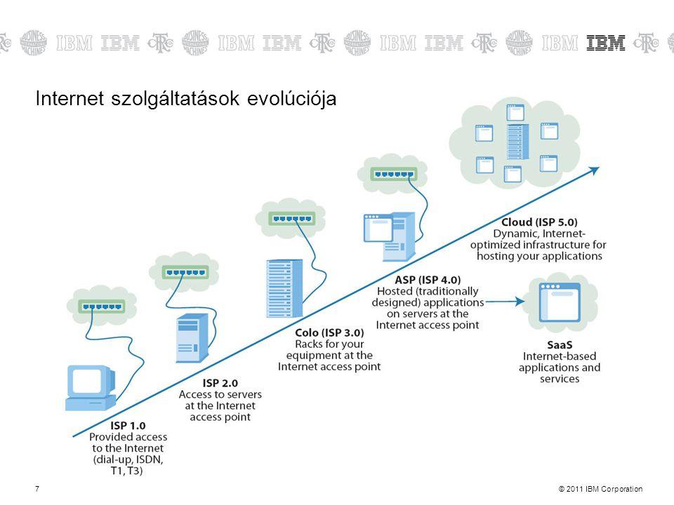 Internet szolgáltatások evolúciója