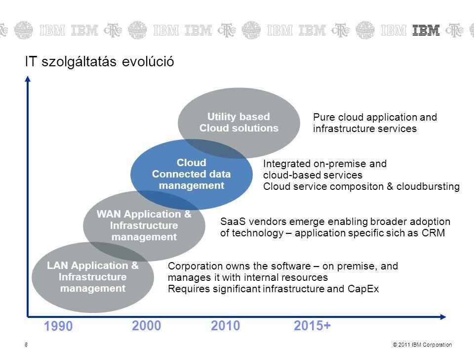 IT szolgáltatás evolúció