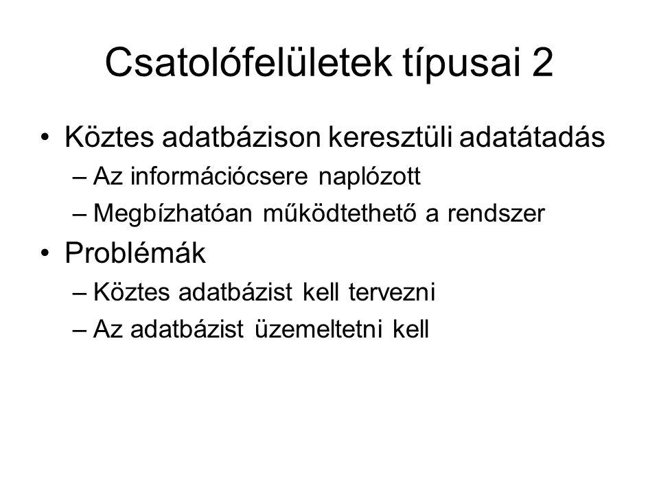 Csatolófelületek típusai 2