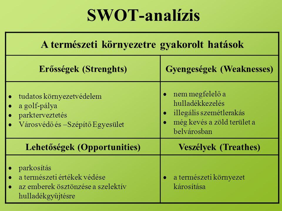 SWOT-analízis A természeti környezetre gyakorolt hatások